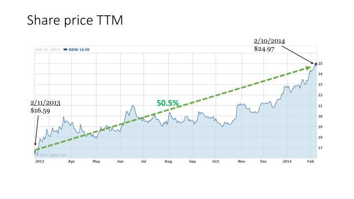 Share price TTM