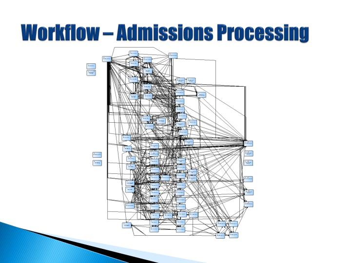 Workflow – Admissions Processing
