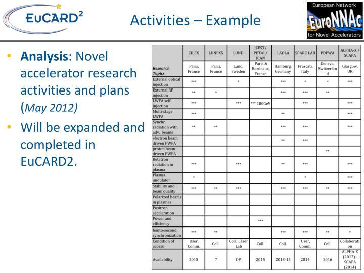 Activities – Example