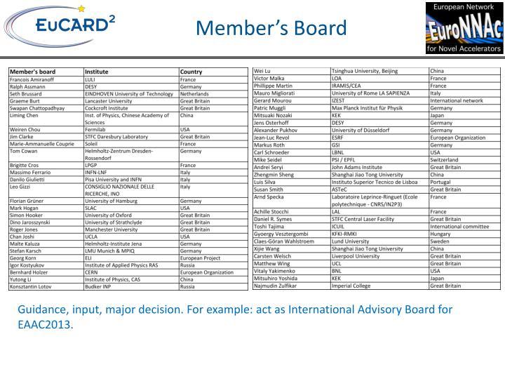 Member's Board