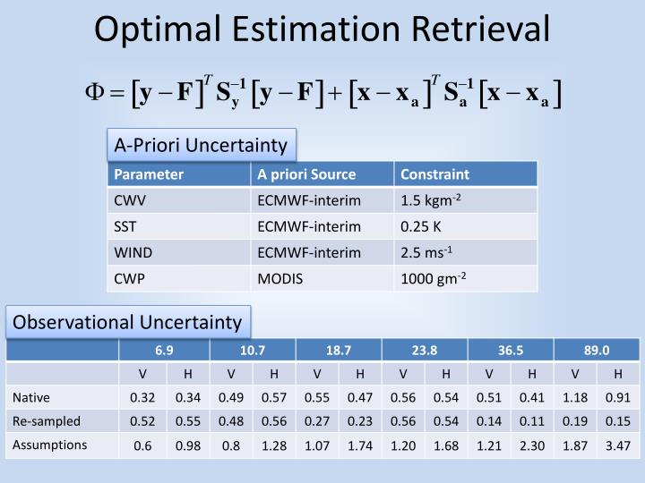 Optimal Estimation Retrieval