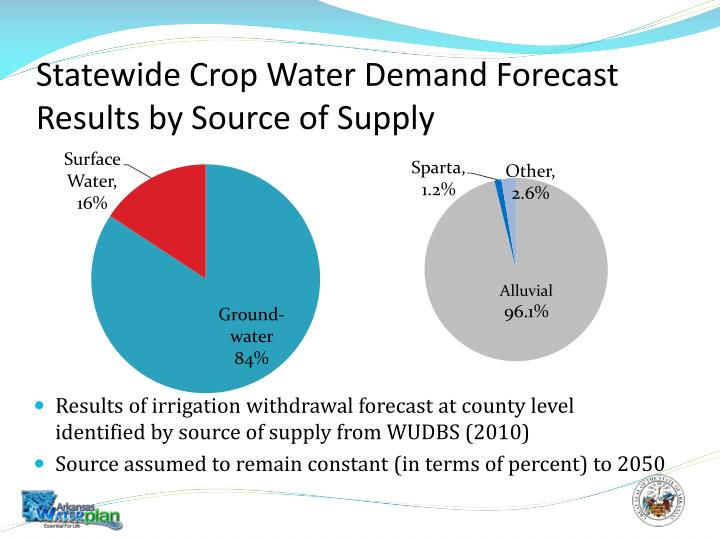 Statewide Crop Water Demand Forecast Results by Source of Supply