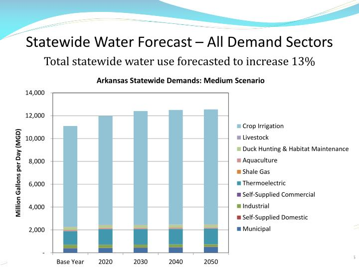 Statewide Water Forecast – All Demand Sectors