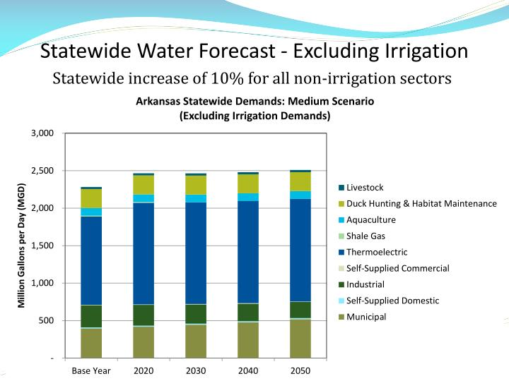 Statewide Water Forecast - Excluding Irrigation