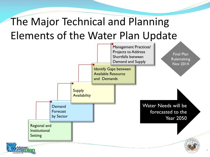 The Major Technical and Planning Elements of the Water Plan Update