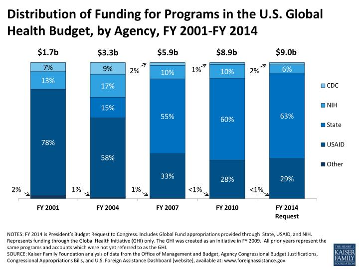 Distribution of funding for programs in the u s global health budget by agency fy 2001 fy 2014