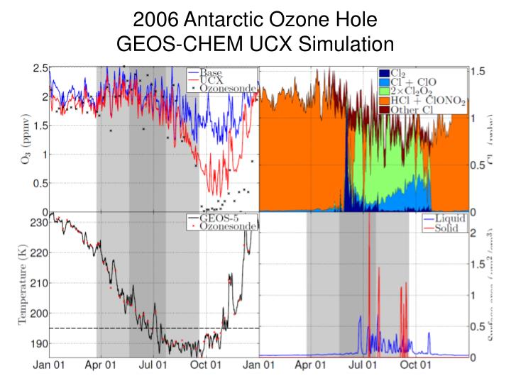 2006 Antarctic Ozone Hole