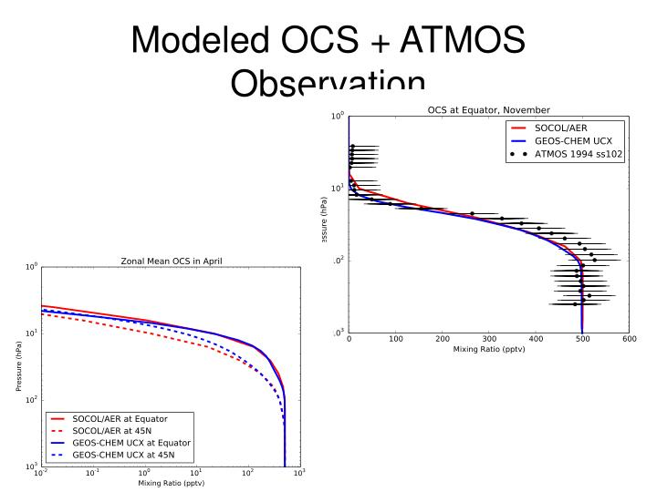 Modeled OCS + ATMOS Observation