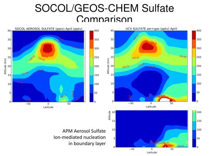SOCOL/GEOS-CHEM Sulfate Comparison