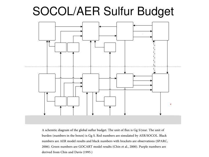 SOCOL/AER Sulfur Budget