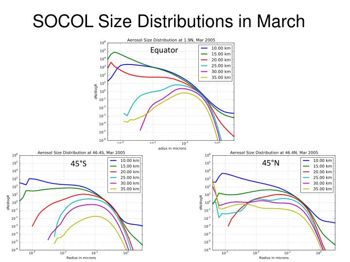 SOCOL Size Distributions in March