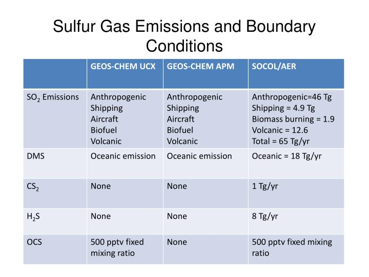 Sulfur Gas Emissions and Boundary Conditions