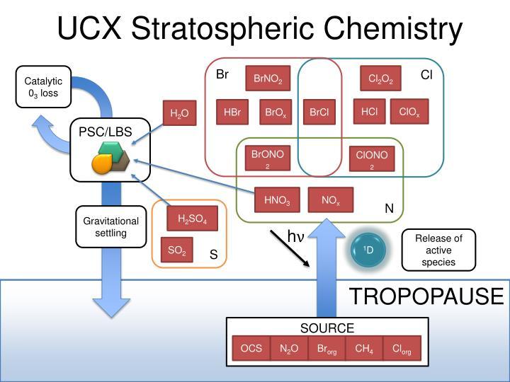 UCX Stratospheric Chemistry