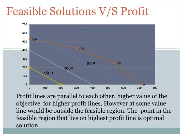 Feasible Solutions V/S Profit