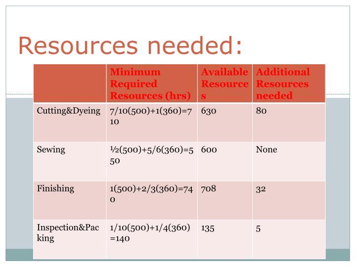 Resources needed:
