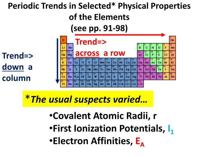 Periodic Trends in Selected* Physical Properties of the Elements