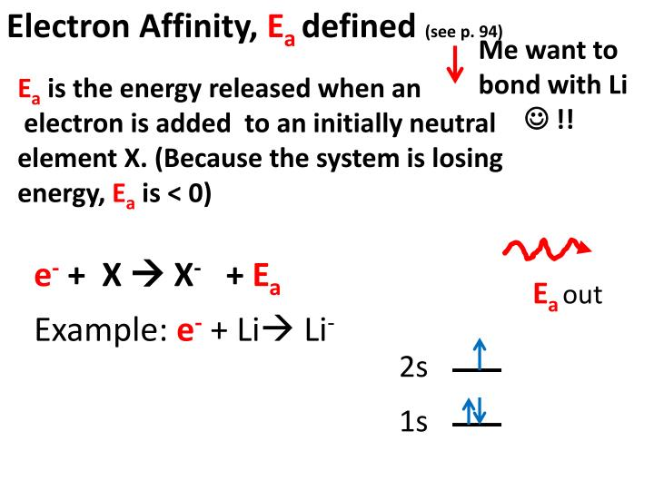 Electron Affinity,