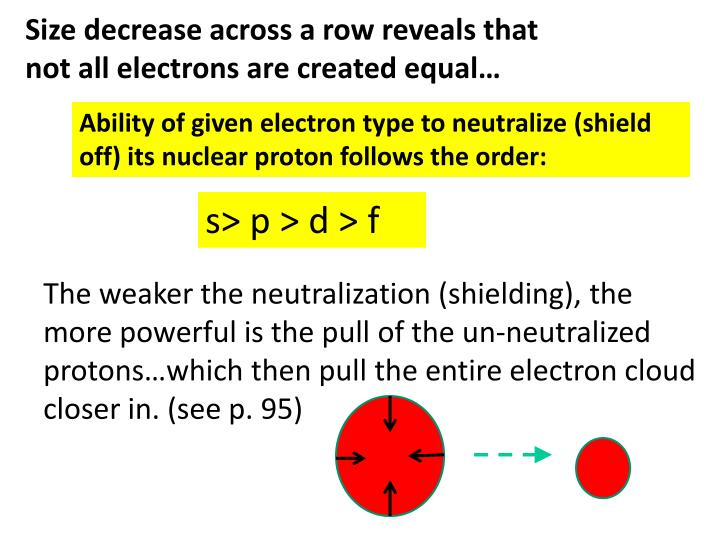 Size decrease across a row reveals that not all electrons are created equal…