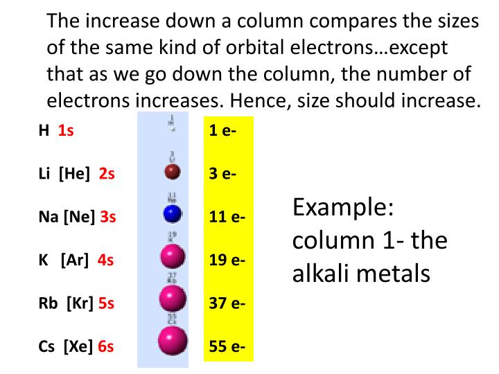 The increase down a column compares the sizes of the same kind of orbital electrons…except that as we go down the column, the number of electrons increases. Hence, size should increase.