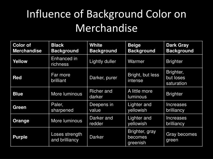 Influence of Background Color on Merchandise