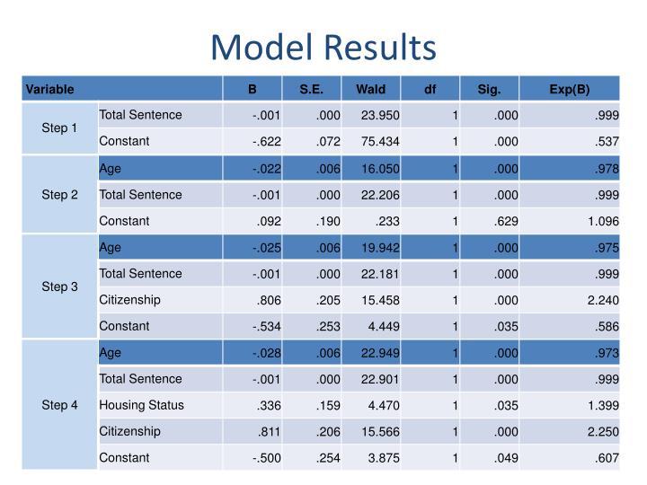 Model Results