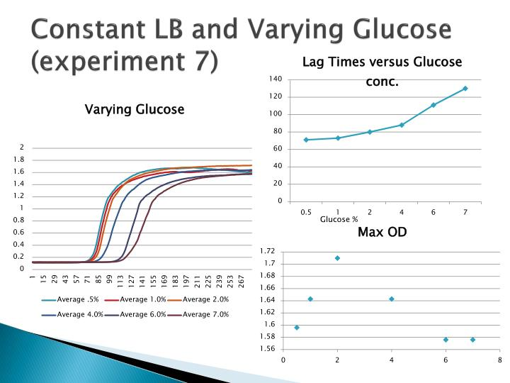Constant LB and Varying Glucose