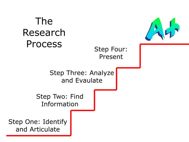 The Research Process