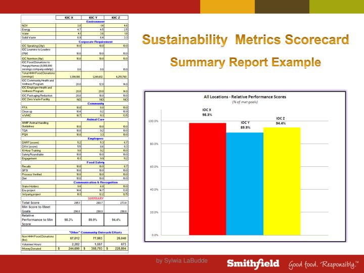 Sustainability  Metrics Scorecard