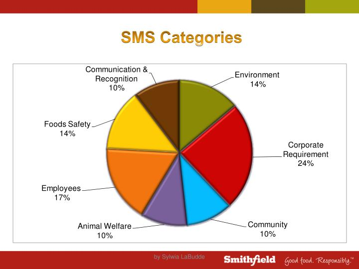 Sms categories