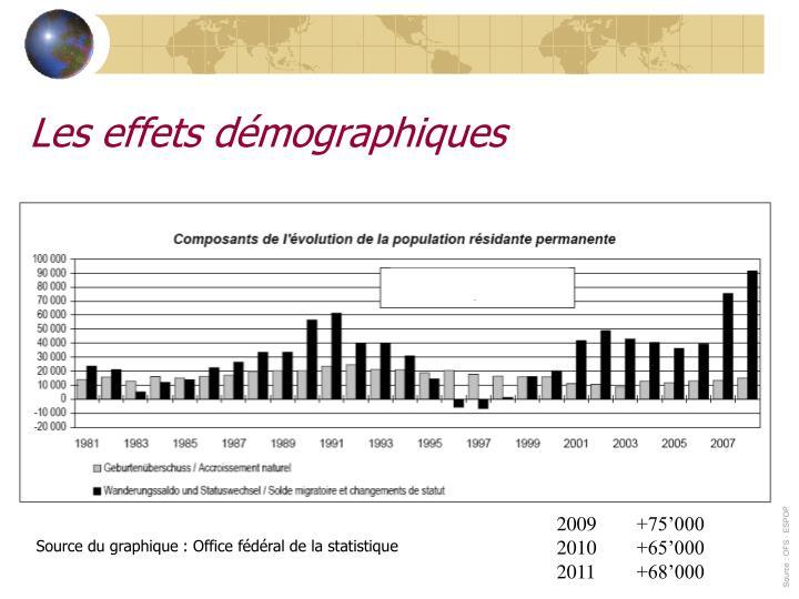 Les effets démographiques