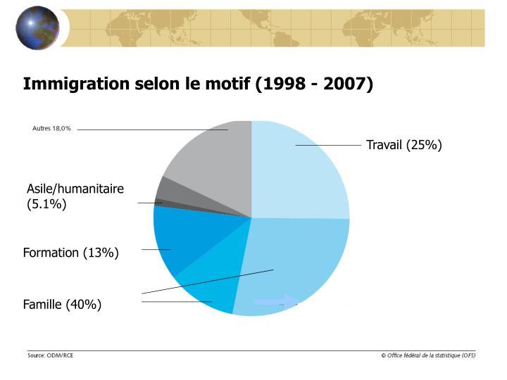 Immigration selon le motif (1998 - 2007)