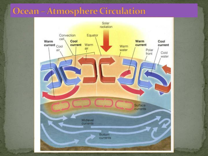 Ocean – Atmosphere Circulation