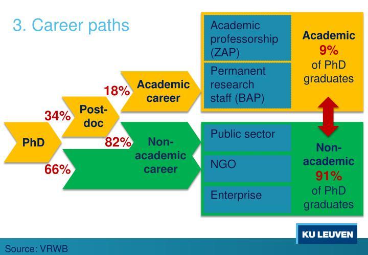 3. Career
