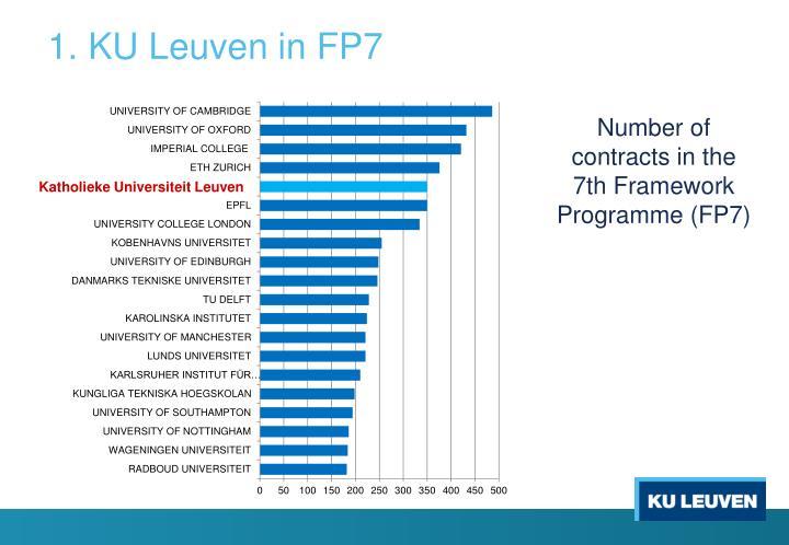 1. KU Leuven in FP7