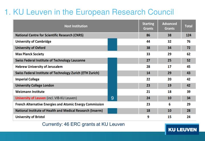 1. KU Leuven in the European Research Council