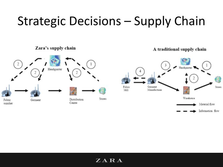 Strategic Decisions – Supply Chain
