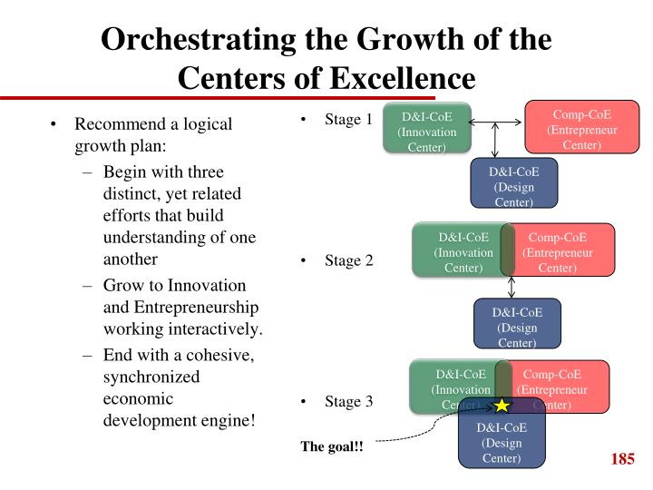 Orchestrating the Growth of the Centers of Excellence