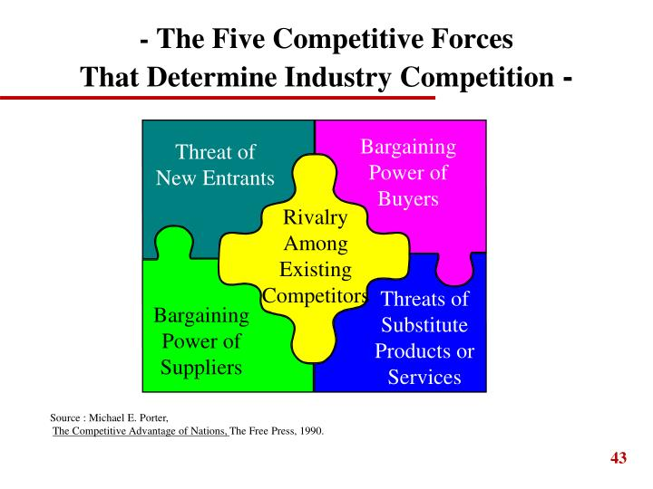 - The Five Competitive Forces