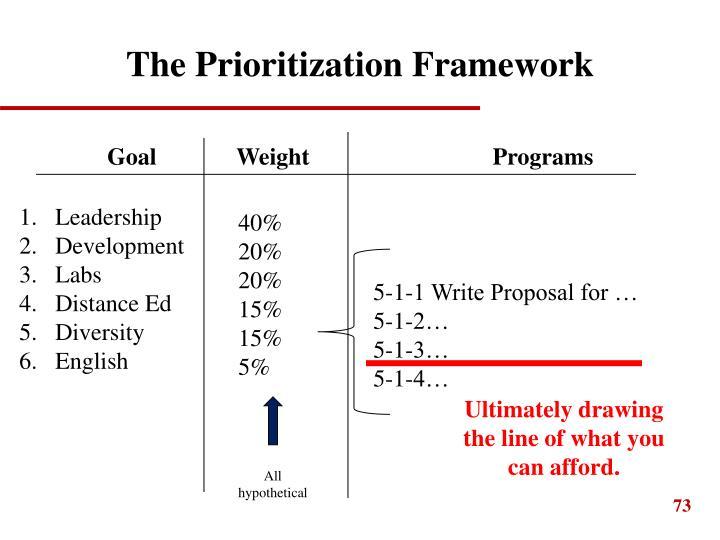 The Prioritization Framework