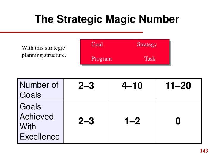 The Strategic Magic Number
