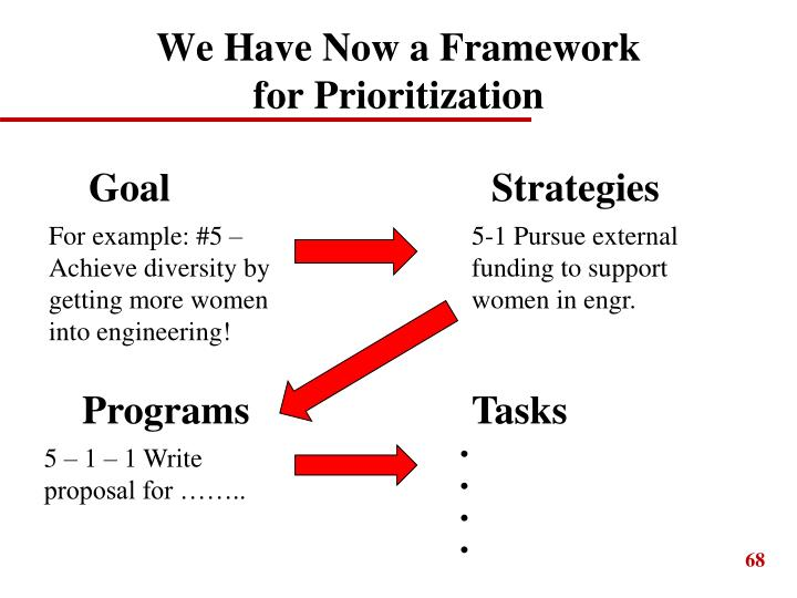 We Have Now a Framework