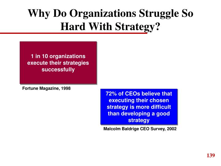 Why Do Organizations Struggle So Hard With Strategy?