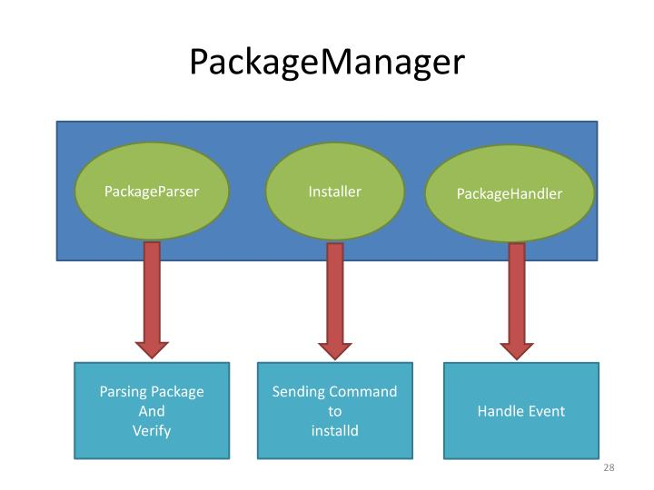 PackageManager