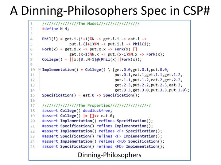 A Dinning-Philosophers Spec in CSP#
