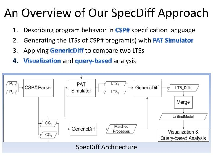 An Overview of Our SpecDiff Approach