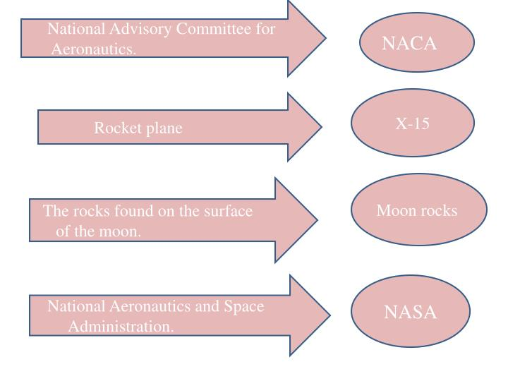 National Advisory Committee for