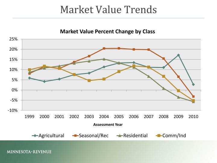 Market Value Trends
