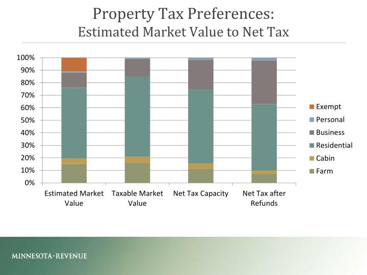 Property Tax Preferences:
