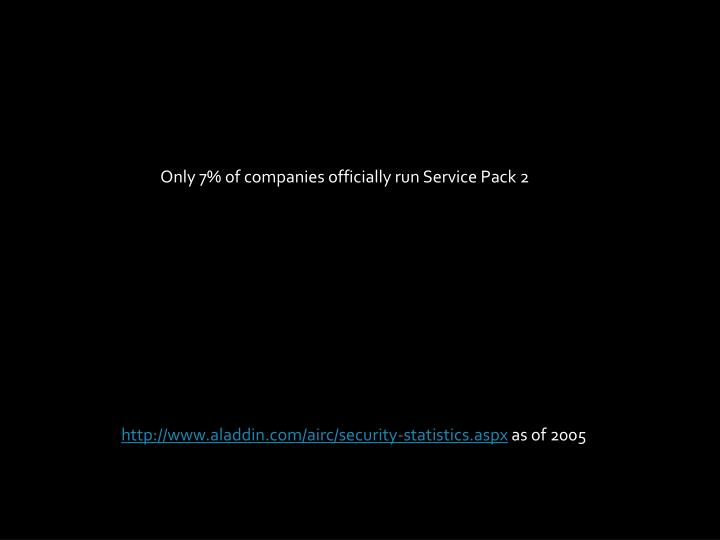 Only 7% of companies officially run Service Pack 2