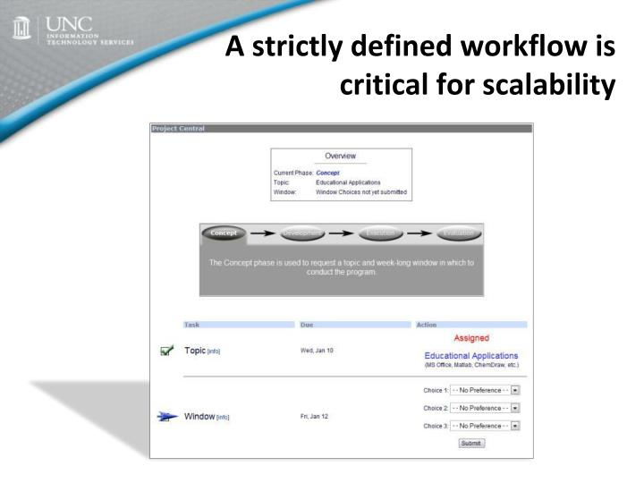 A strictly defined workflow is critical for scalability